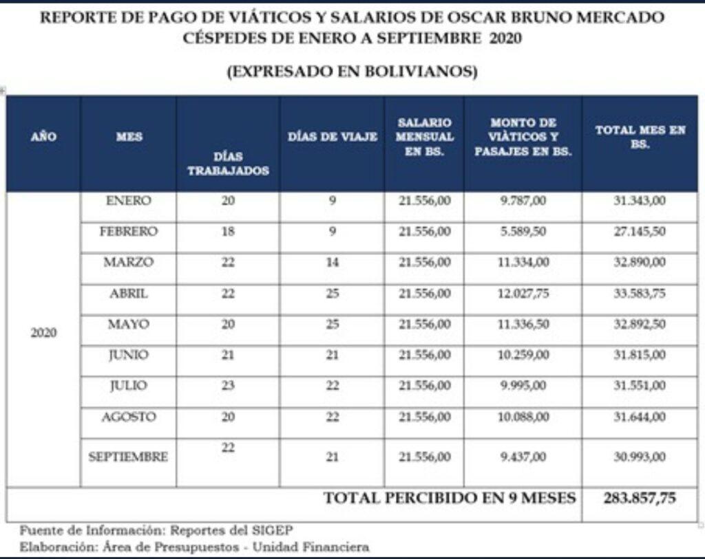 Los exministros de Trabajo del régimen de facto percibieron un total de Bs 330.924 por concepto de sueldos y viáticos