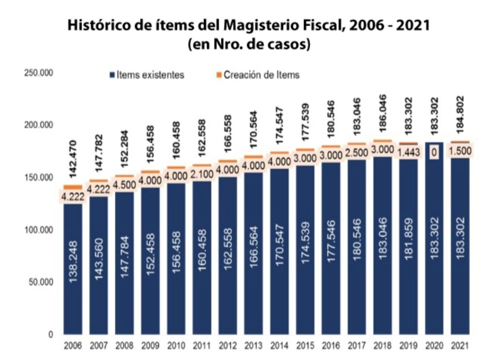 Economía destina 1500 ítems para el magisterio fiscal