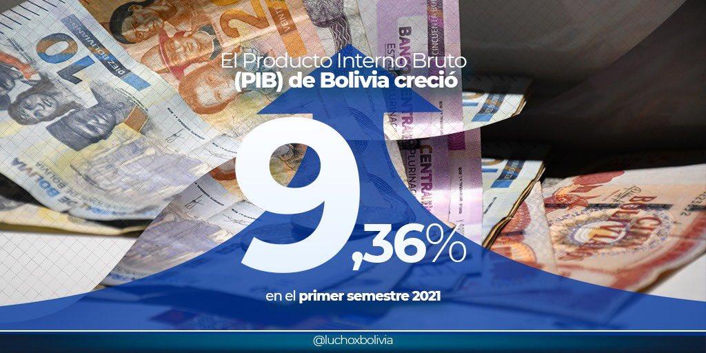 El PIB de Bolivia creció 9,36% en el primer semestre de 2021